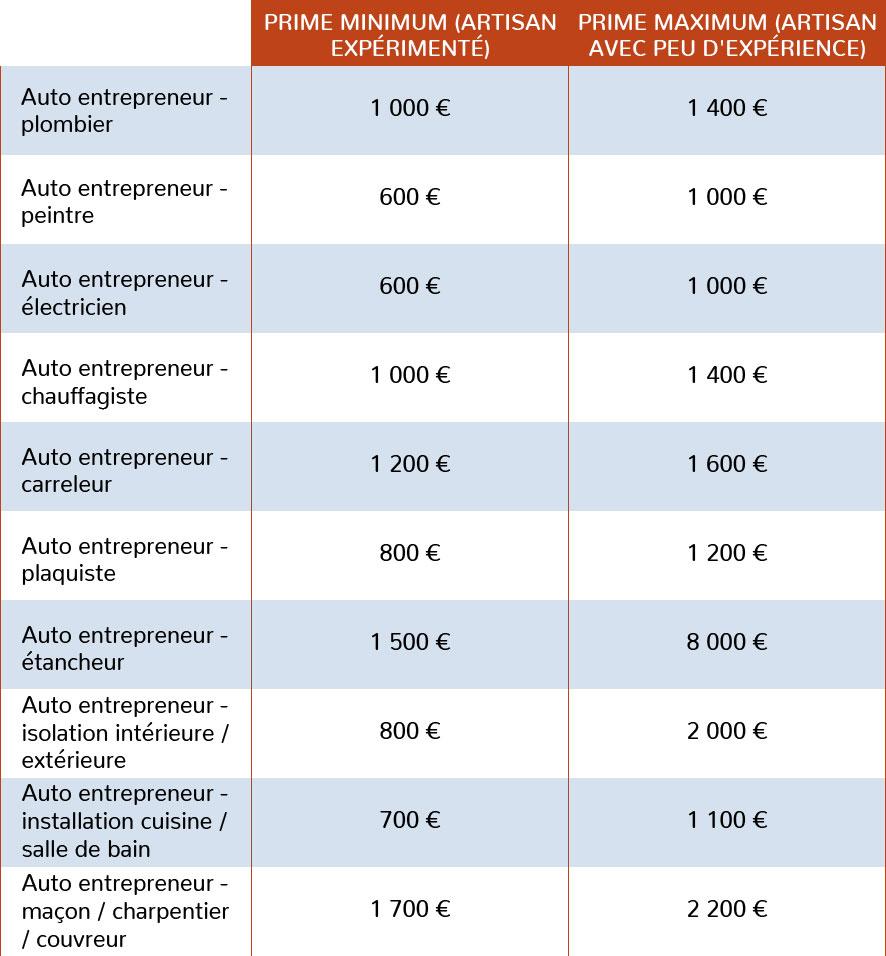 Exemples de prix annuels dans le cadre d'une RC décennale