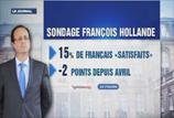 Seul 15% des Français sont satisfaits de l'action de François Hollande