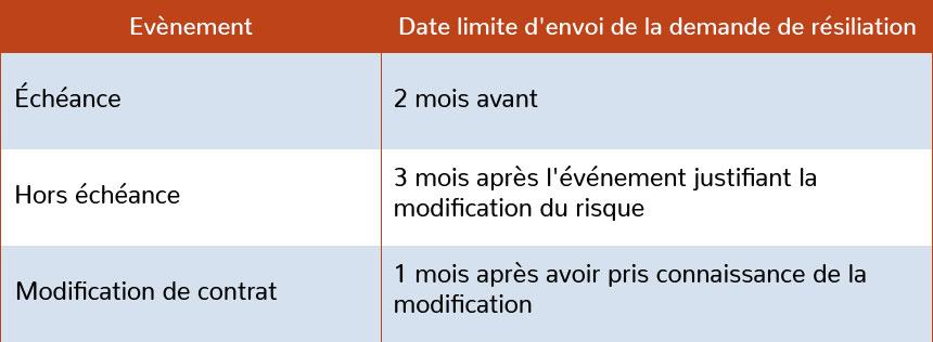 délai de résiliation d'un contrat d'assurance multirisque professionnelle
