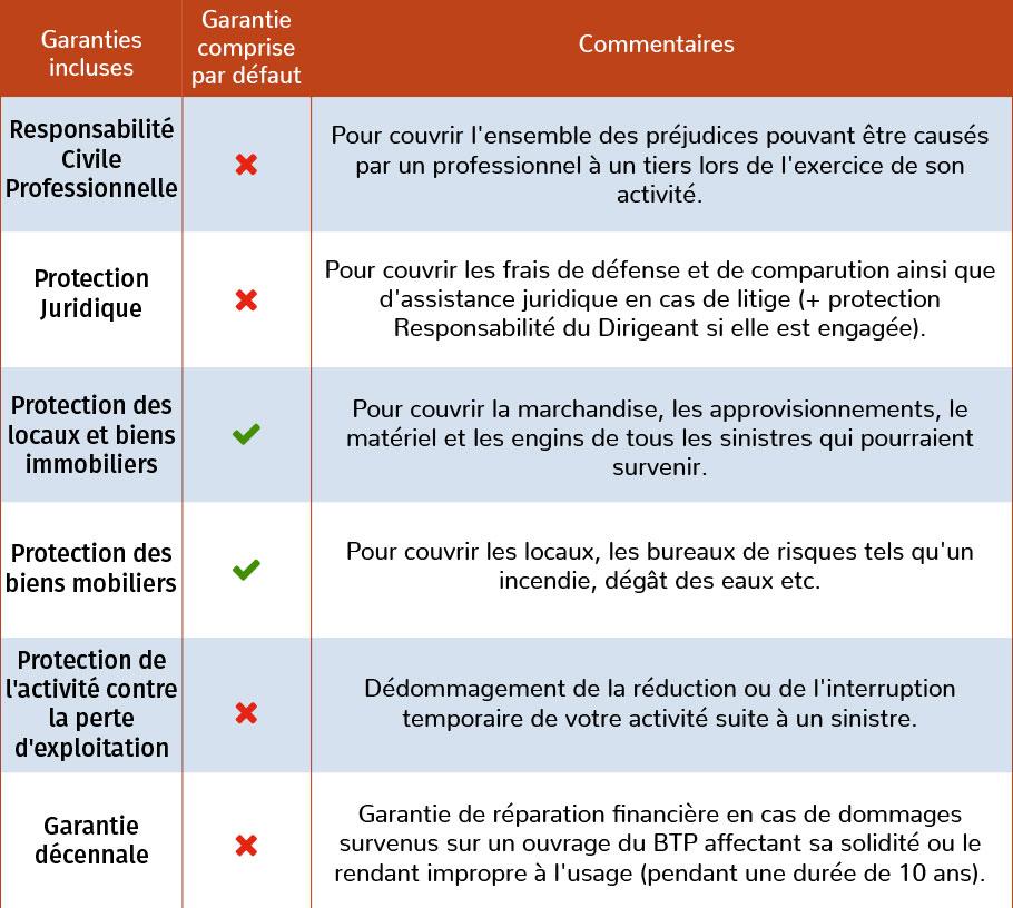 Garanties Assurance Multirisque Professionnelle