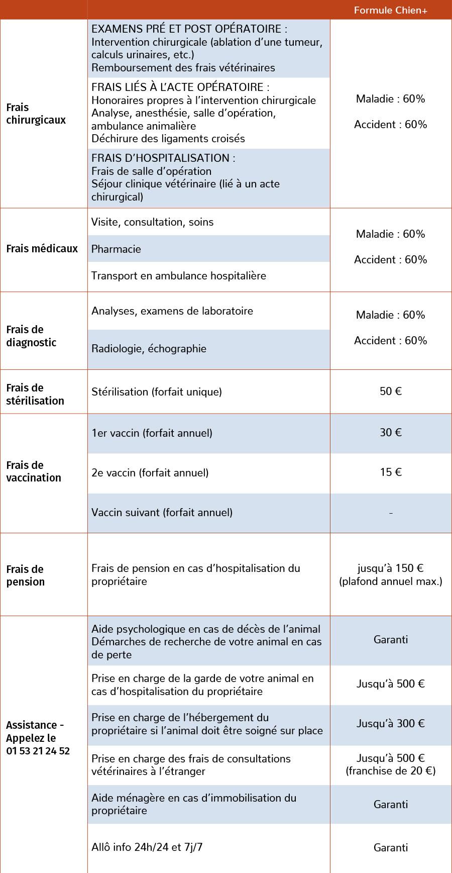 Garanties de la formule Chien +