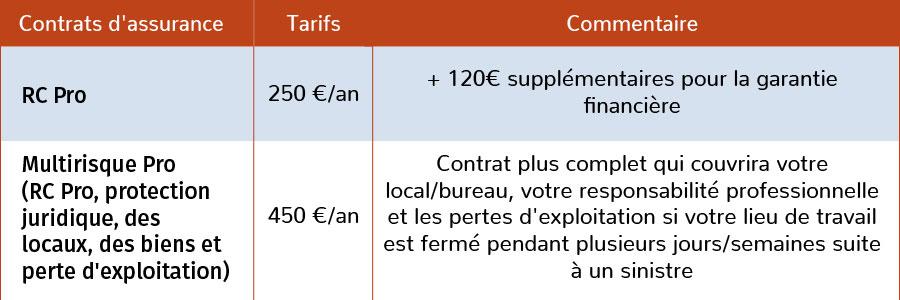 tarif d'une assurance Responsabilité Civile Pro Agent immobilier