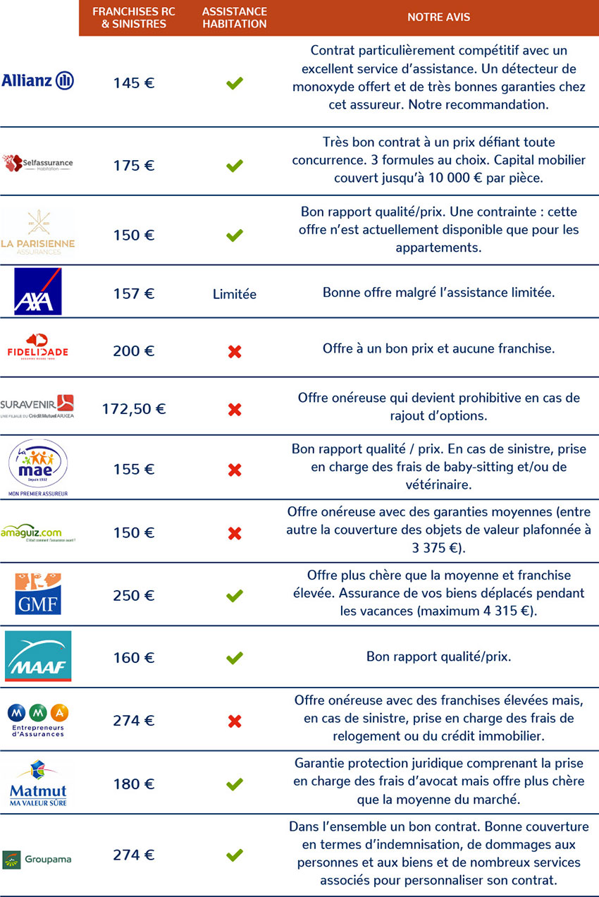 Classement des meilleurs assurances habitation 2020