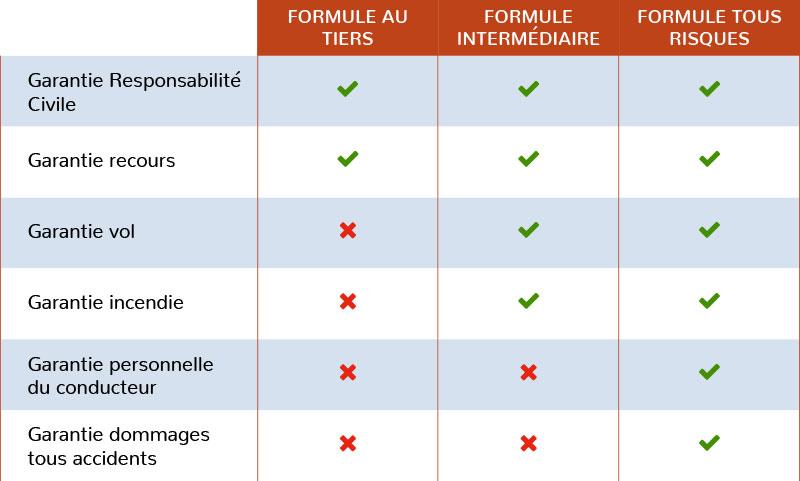 Formules assurance moto