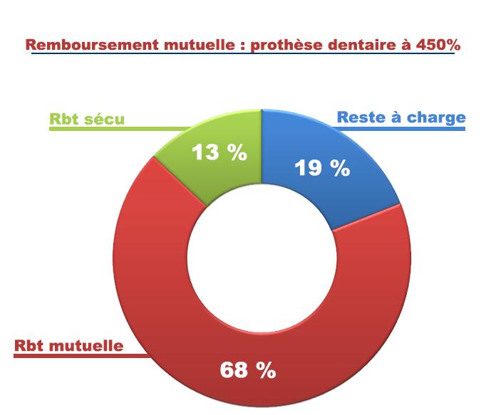 Remboursement mutuelle : prothèse dentaire à 450%