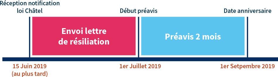 Résilier  assurance GAV loi Châtel