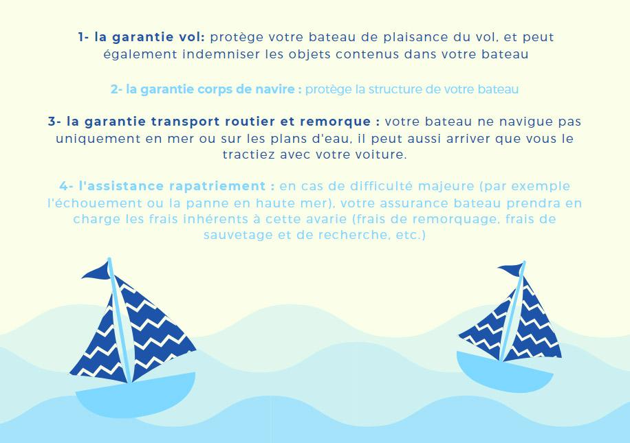 Options assurance bateau