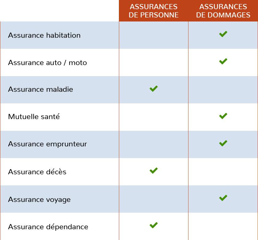 principaux types de polices d'assurance