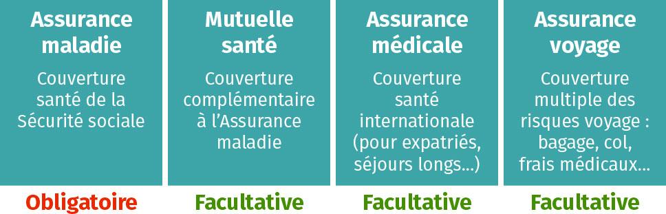 Assurance médicale et autres assurances santé