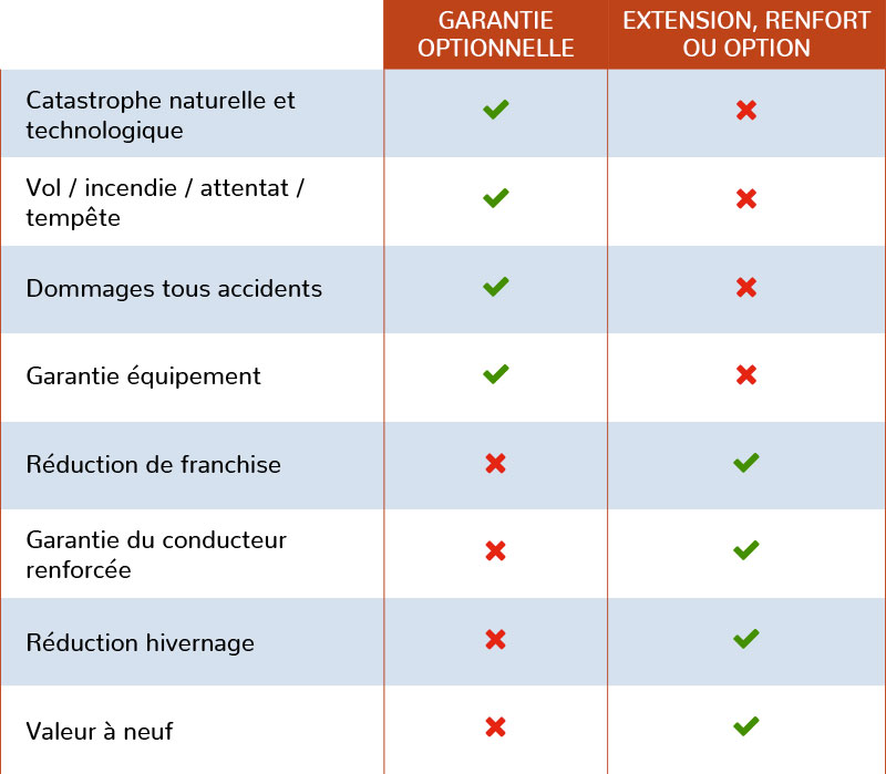 options ou renforts de garanties assurance moto
