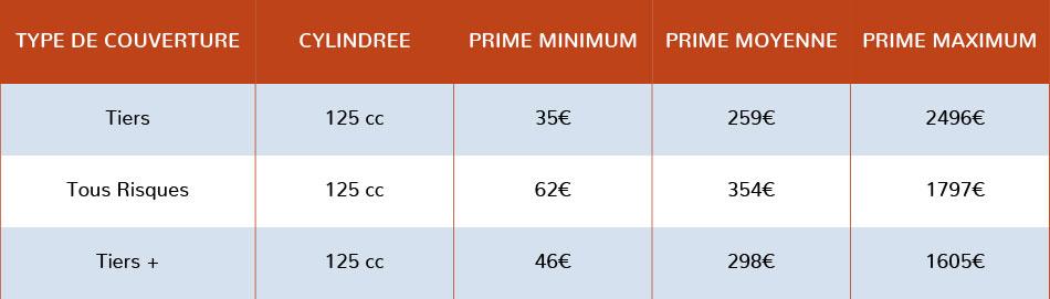 Assurance scooter 125cc prix du plus cher au moins cher